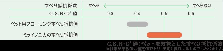 「ミライノユカ」すべり性試験の結果